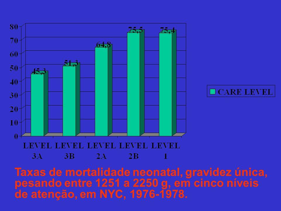 Taxas de mortalidade neonatal, gravidez única, pesando entre 1251 a 2250 g, em cinco níveis de atenção, em NYC, 1976-1978.