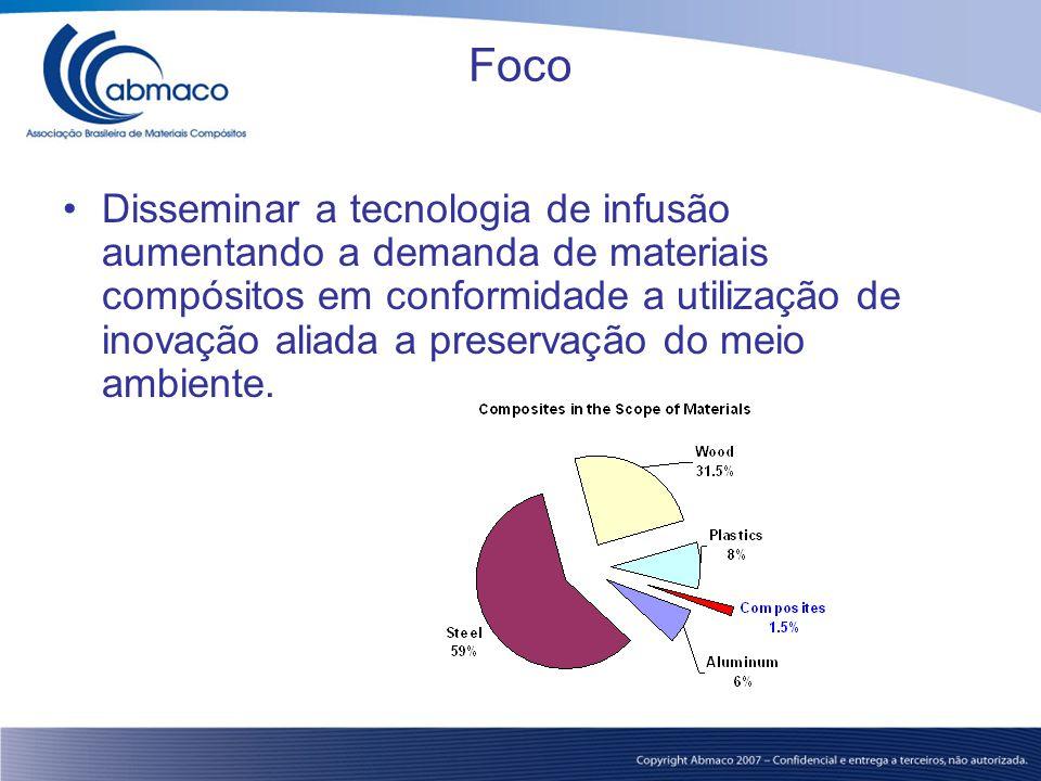 Foco Disseminar a tecnologia de infusão aumentando a demanda de materiais compósitos em conformidade a utilização de inovação aliada a preservação do