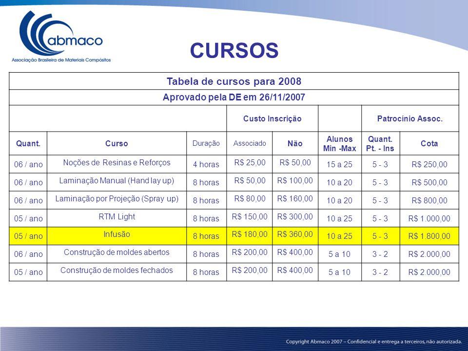 CURSOS Tabela de cursos para 2008 Aprovado pela DE em 26/11/2007 Custo InscriçãoPatrocínio Assoc. Quant.Curso DuraçãoAssociado Não Alunos Min -Max Qua