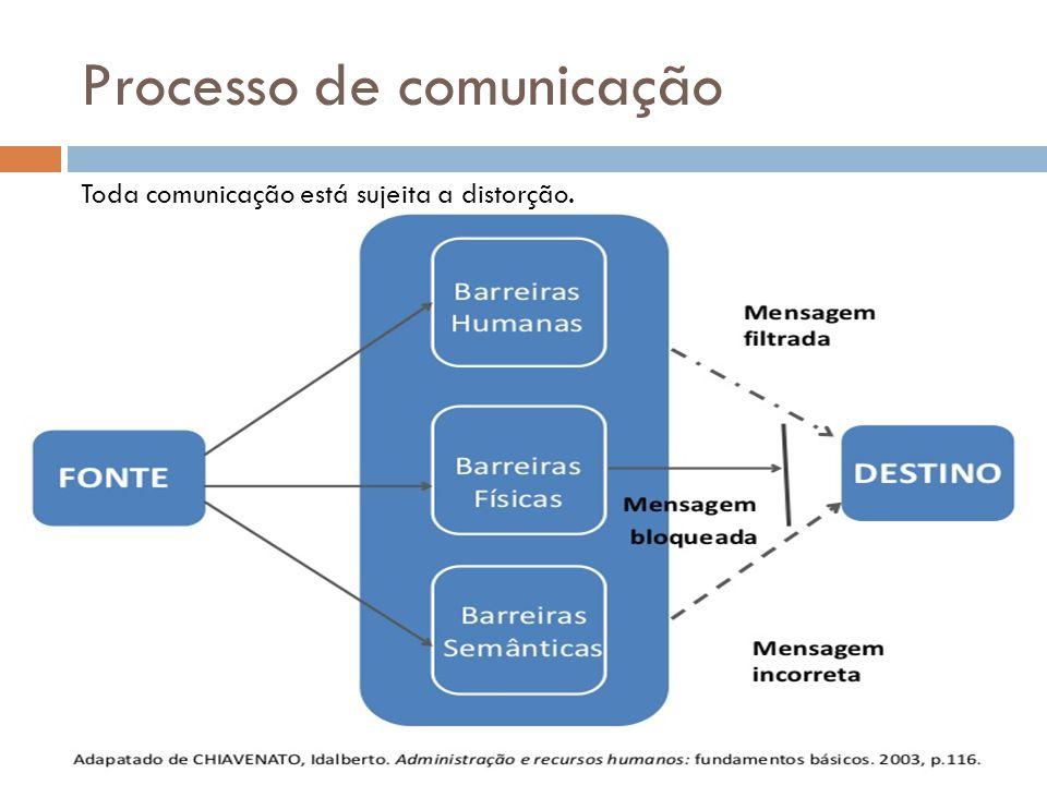 Processo de comunicação Toda comunicação está sujeita a distorção.