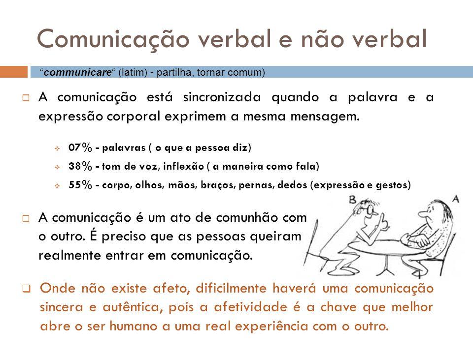 Comunicação verbal e não verbal  A comunicação está sincronizada quando a palavra e a expressão corporal exprimem a mesma mensagem.  07% - palavras