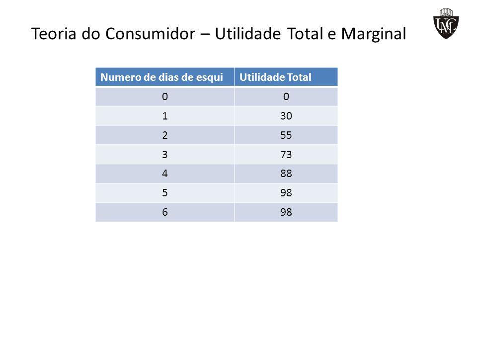 Teoria do Consumidor – Utilidade Total e Marginal Numero de dias de esquiUtilidade Total 00 130 255 373 488 598 6