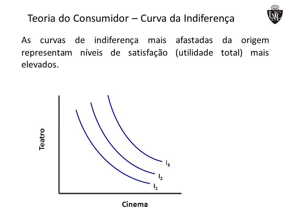 Teoria do Consumidor – Curva da Indiferença As curvas de indiferença mais afastadas da origem representam níveis de satisfação (utilidade total) mais
