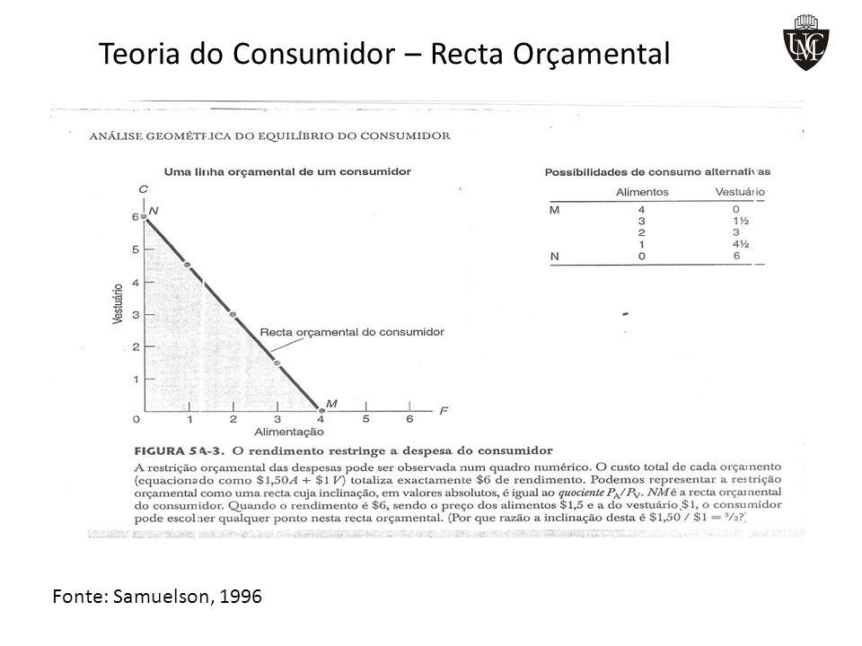 Teoria do Consumidor – Recta Orçamental Fonte: Samuelson, 1996