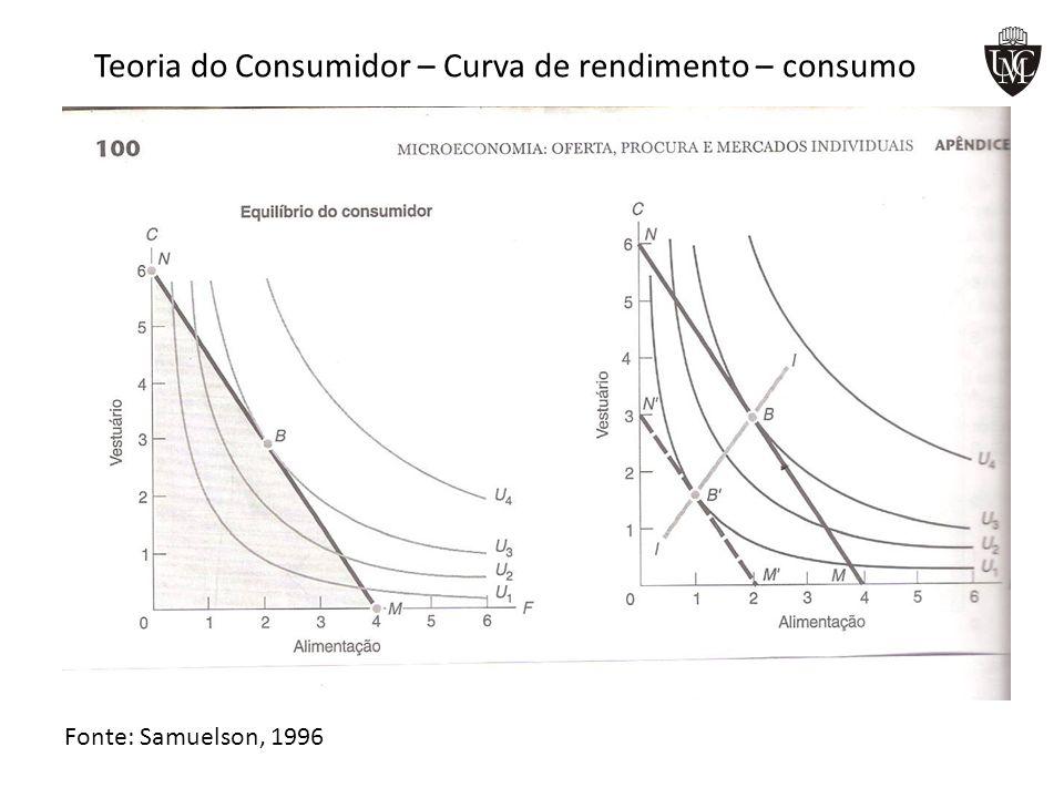 Teoria do Consumidor – Curva de rendimento – consumo Fonte: Samuelson, 1996