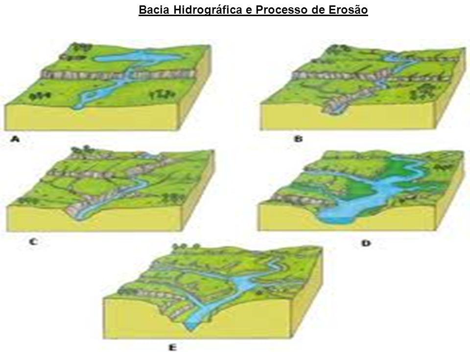 Componentes da Bacia Hidrográfica Interflúvio: Terreno ou área mais elevada situada entre dois vales.