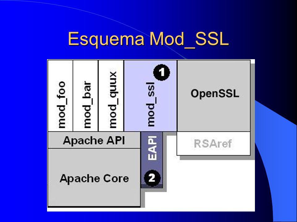 Esquema Mod_SSL