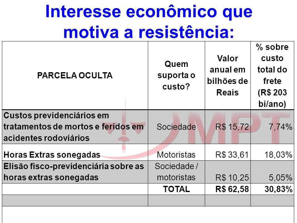 Interesse econômico que motiva a resistência: PARCELA OCULTA Quem suporta o custo? Valor anual em bilhões de Reais % sobre custo total do frete (R$ 20