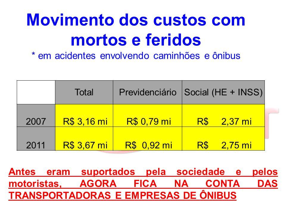 Movimento dos custos com mortos e feridos * em acidentes envolvendo caminhões e ônibus TotalPrevidenciárioSocial (HE + INSS) 2007 R$ 3,16 mi R$ 0,79 m
