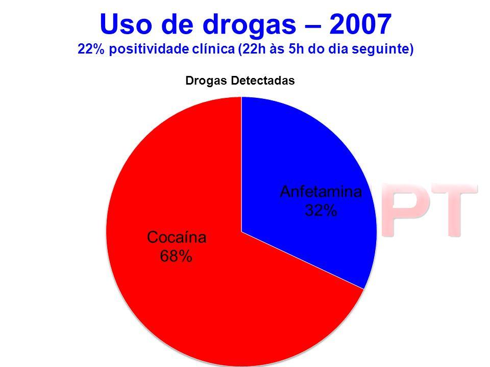 Uso de drogas – 2007 22% positividade clínica (22h às 5h do dia seguinte)