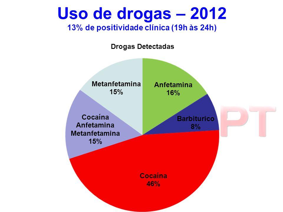Uso de drogas – 2012 13% de positividade clínica (19h às 24h)