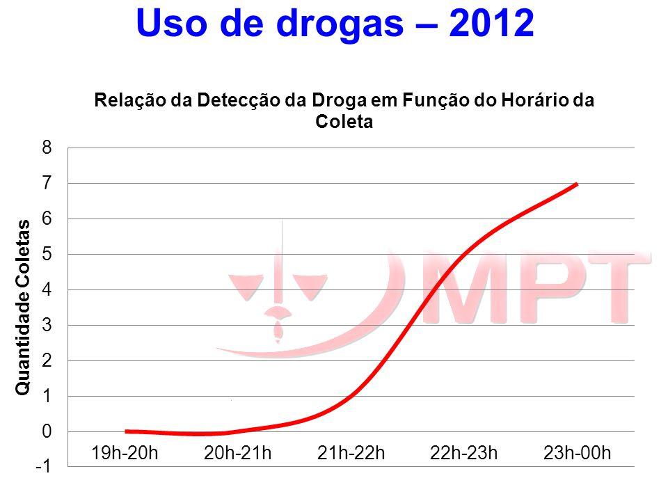 Uso de drogas – 2012