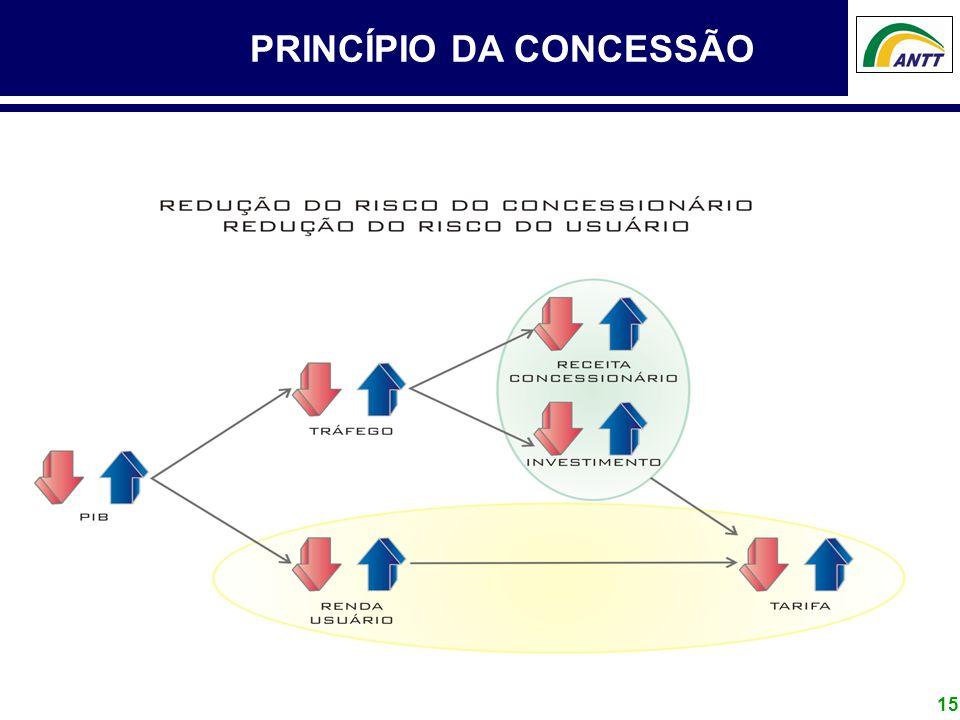 15 PRINCÍPIO DA CONCESSÃO