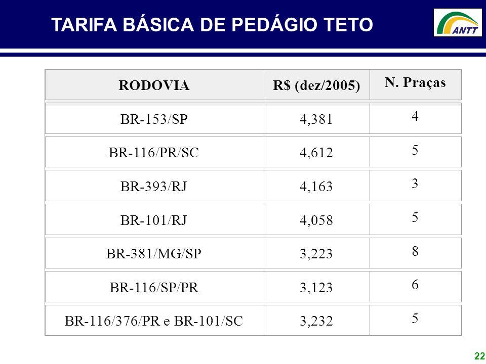 22 TARIFA BÁSICA DE PEDÁGIO TETO RODOVIAR$ (dez/2005) N. Praças BR-153/SP4,381 4 BR-116/PR/SC4,612 5 BR-393/RJ4,163 3 BR-101/RJ4,058 5 BR-381/MG/SP3,2
