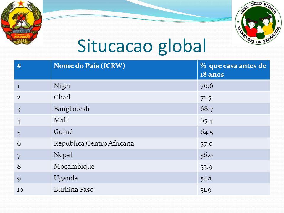 Situcacao global #Nome do Pais (ICRW)% que casa antes de 18 anos 1Niger76.6 2Chad71.5 3Bangladesh68.7 4Mali65.4 5Guiné64.5 6Republica Centro Africana5