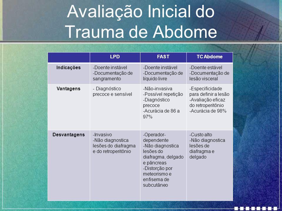 Avaliação Inicial do Trauma de Abdome LPDFASTTC Abdome Indicações-Doente instável -Documentação de sangramento -Doente instável -Documentação de líqui
