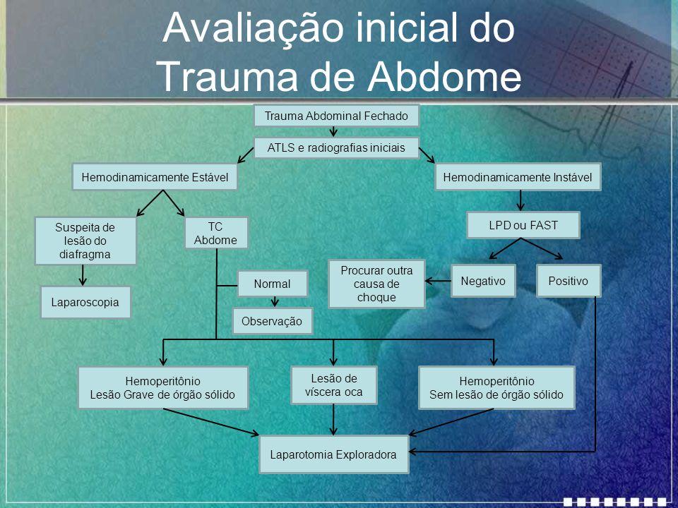Avaliação inicial do Trauma de Abdome Trauma Abdominal Fechado ATLS e radiografias iniciais Hemodinamicamente Estável Suspeita de lesão do diafragma H