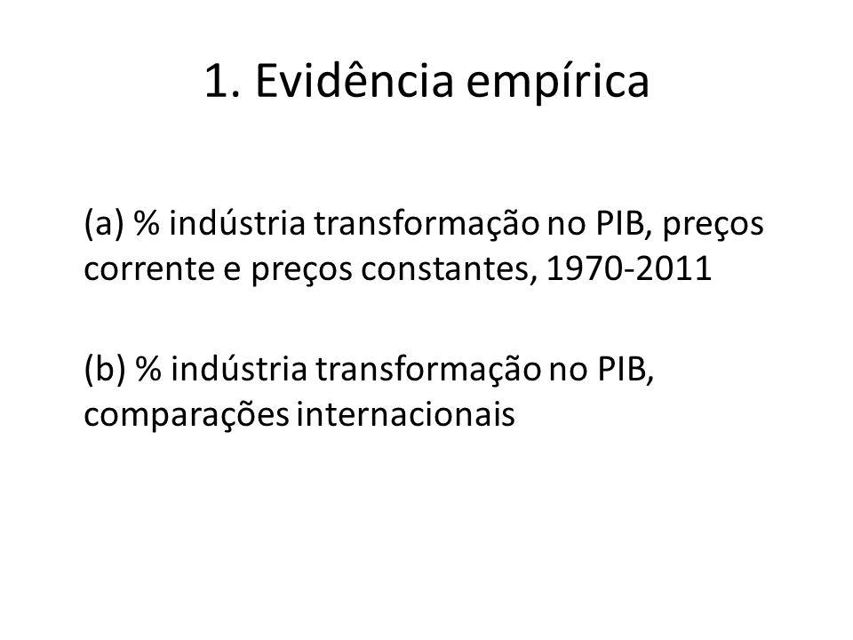 1. Evidência empírica (a) % indústria transformação no PIB, preços corrente e preços constantes, 1970-2011 (b) % indústria transformação no PIB, compa