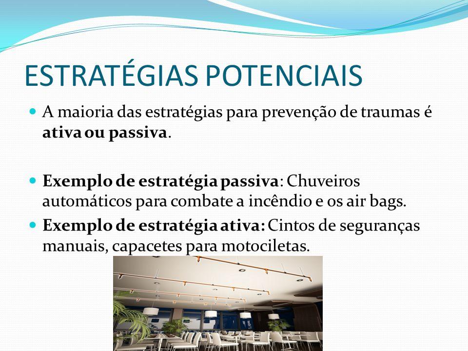 IMPLEMENTAÇÃO DAS ESTRATÉGIAS Três 'Es' da Prevenção de Trauma Educação; Execução; Engenharia.