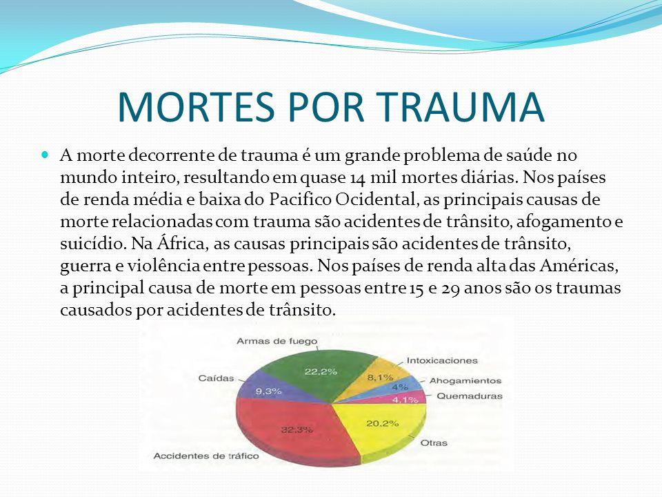 ATENDIMENTO AO TRAUMA Trabalhando no conceito de tríade epidemiológica, Dr.