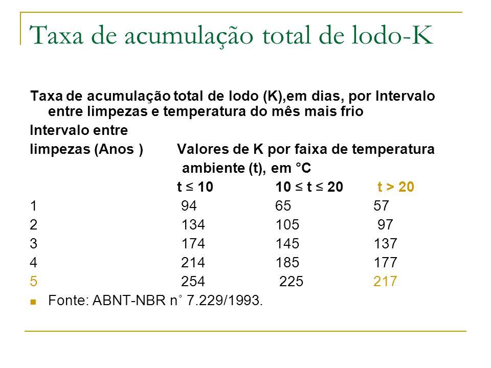 Taxa de acumulação total de lodo-K Taxa de acumulação total de lodo (K),em dias, por Intervalo entre limpezas e temperatura do mês mais frio Intervalo