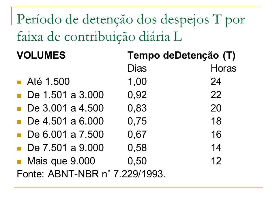Período de detenção dos despejos T por faixa de contribuição diária L VOLUMESTempo deDetenção (T) Dias Horas Até 1.500 1,00 24 De 1.501 a 3.000 0,92 2
