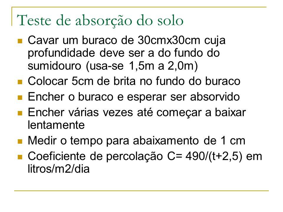 Teste de absorção do solo Cavar um buraco de 30cmx30cm cuja profundidade deve ser a do fundo do sumidouro (usa-se 1,5m a 2,0m) Colocar 5cm de brita no