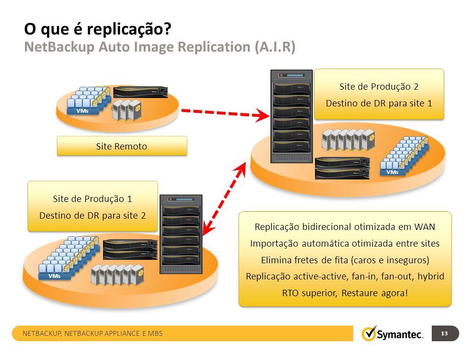 O que é replicação? NetBackup Auto Image Replication (A.I.R) VMs Replicação bidirecional otimizada em WAN Importação automática otimizada entre sites