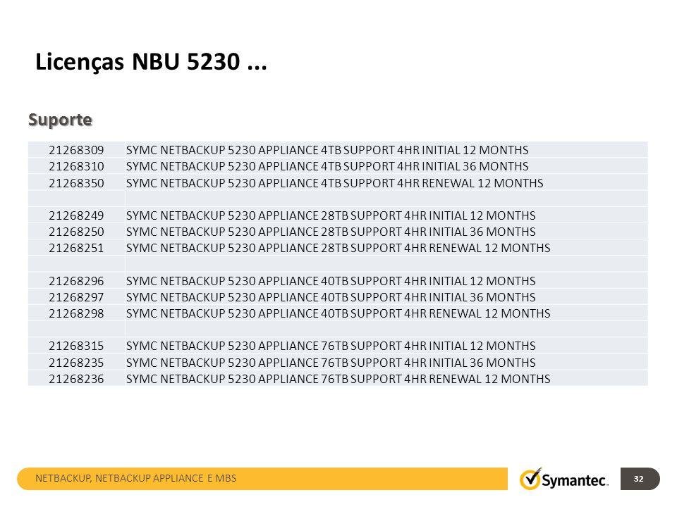 Licenças NBU 5230... 32 21268309SYMC NETBACKUP 5230 APPLIANCE 4TB SUPPORT 4HR INITIAL 12 MONTHS 21268310SYMC NETBACKUP 5230 APPLIANCE 4TB SUPPORT 4HR