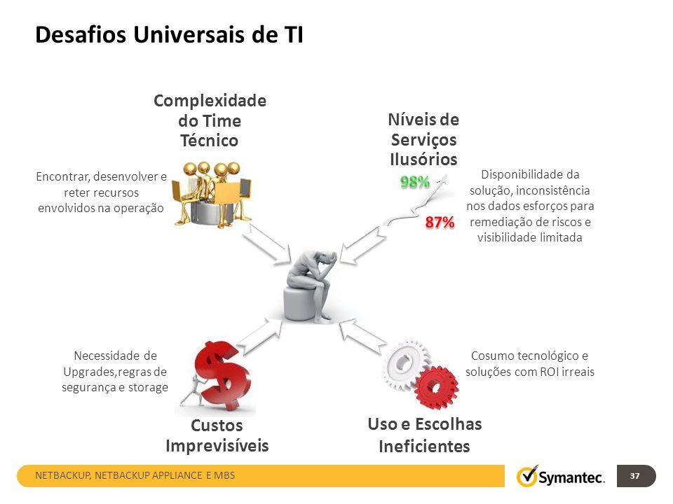 Desafios Universais de TI 37 Níveis de Serviços Ilusórios Complexidade do Time Técnico Custos Imprevisíveis Uso e Escolhas Ineficientes Disponibilidad