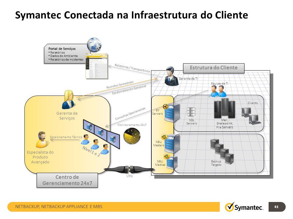 Symantec Conectada na Infraestrutura do Cliente 41 Mail, Sharepoint, File Servers Nível 1 e 2 Especialista do Produto Avançado Gerente de Serviços Cen