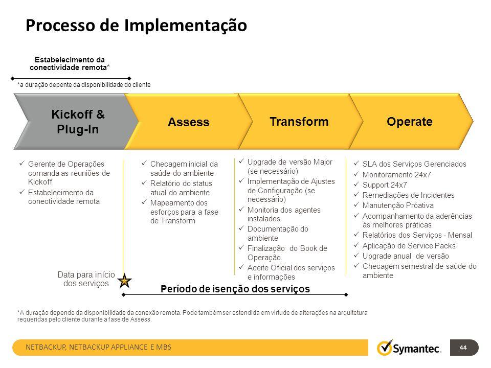 44 Processo de Implementação Operate SLA dos Serviços Gerenciados Monitoramento 24x7 Support 24x7 Remediações de Incidentes Manutenção Próativa Acompa
