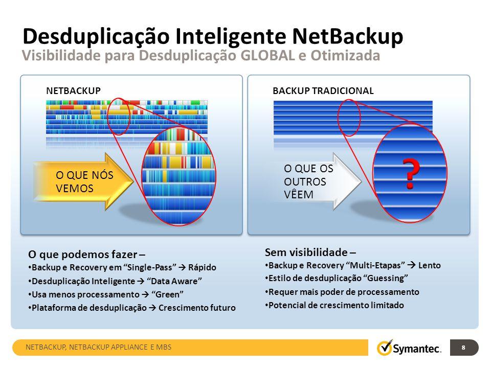 Diferenças da Desduplicação Symantec Escalabilidade Fim-a-Fim com Desduplicação Global Desduplicação em todos os lugares.