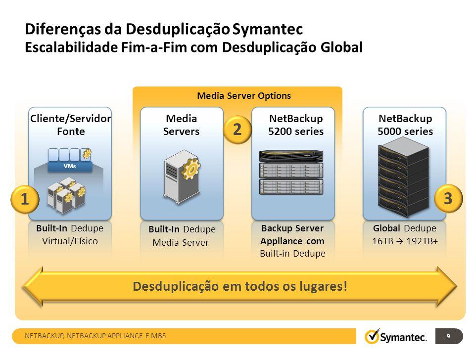 Diferenças da Desduplicação Symantec Escalabilidade Fim-a-Fim com Desduplicação Global Desduplicação em todos os lugares! Cliente/Servidor Fonte Built