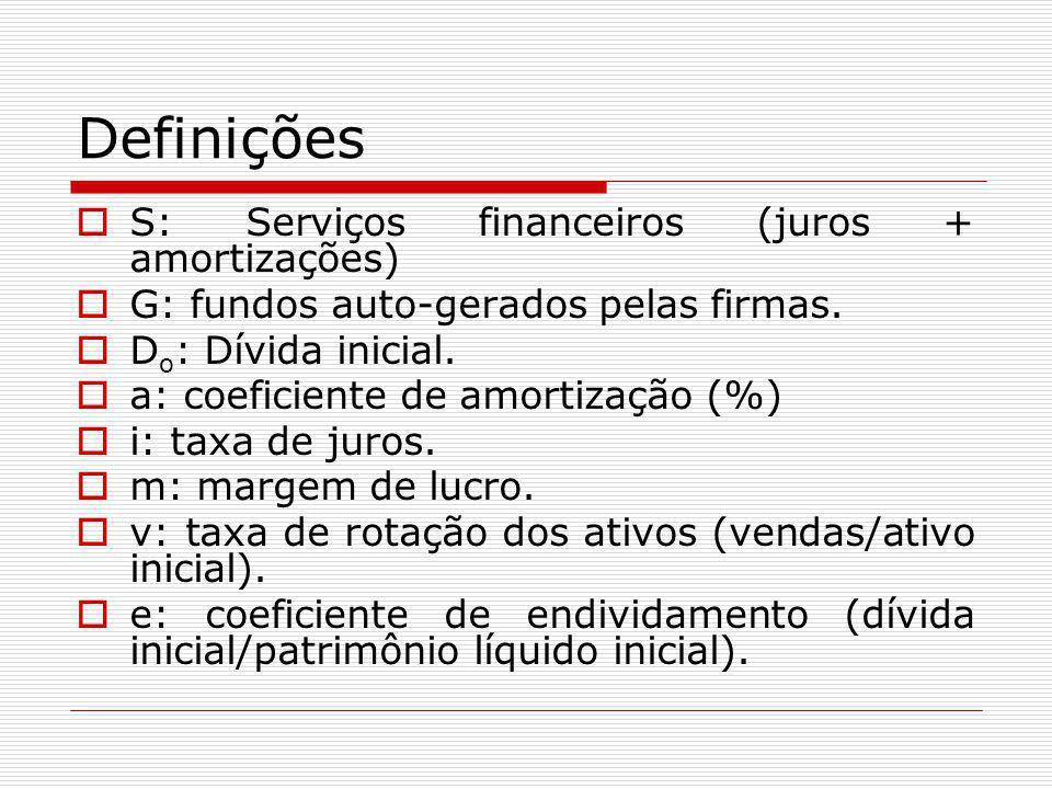 Definições  S: Serviços financeiros (juros + amortizações)  G: fundos auto-gerados pelas firmas.  D o : Dívida inicial.  a: coeficiente de amortiz