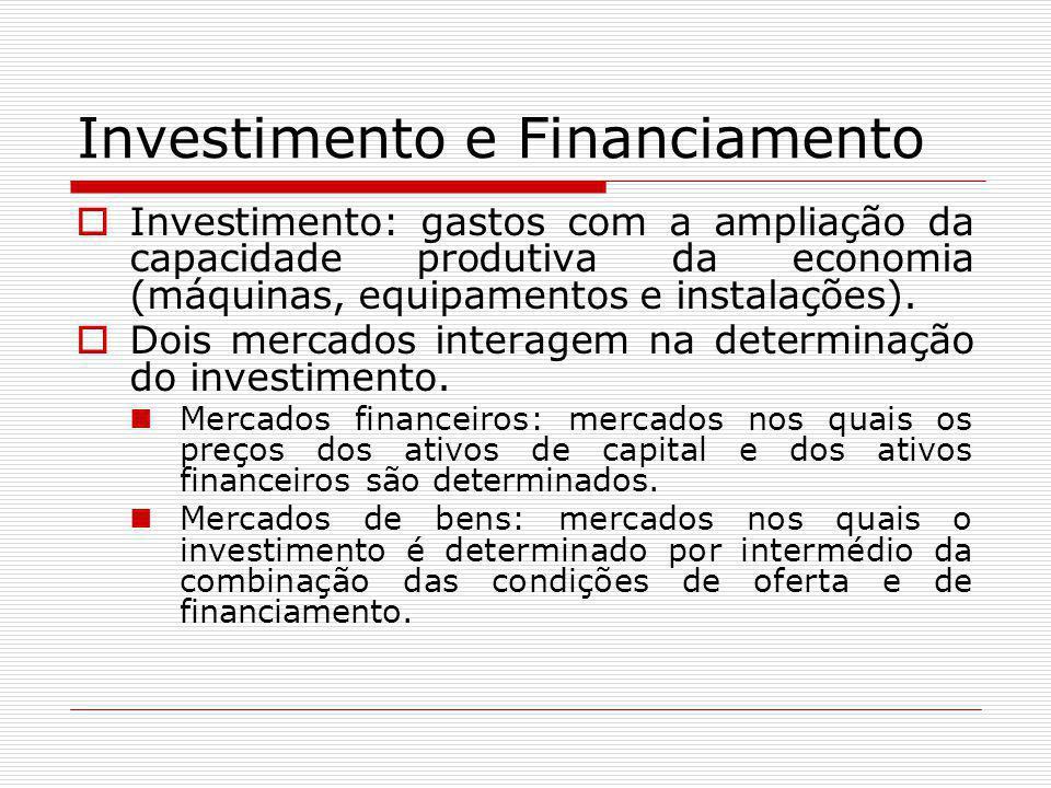 Investimento e Financiamento  Investimento: gastos com a ampliação da capacidade produtiva da economia (máquinas, equipamentos e instalações).  Dois