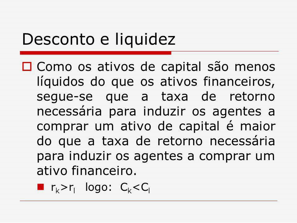 Desconto e liquidez  Como os ativos de capital são menos líquidos do que os ativos financeiros, segue-se que a taxa de retorno necessária para induzi