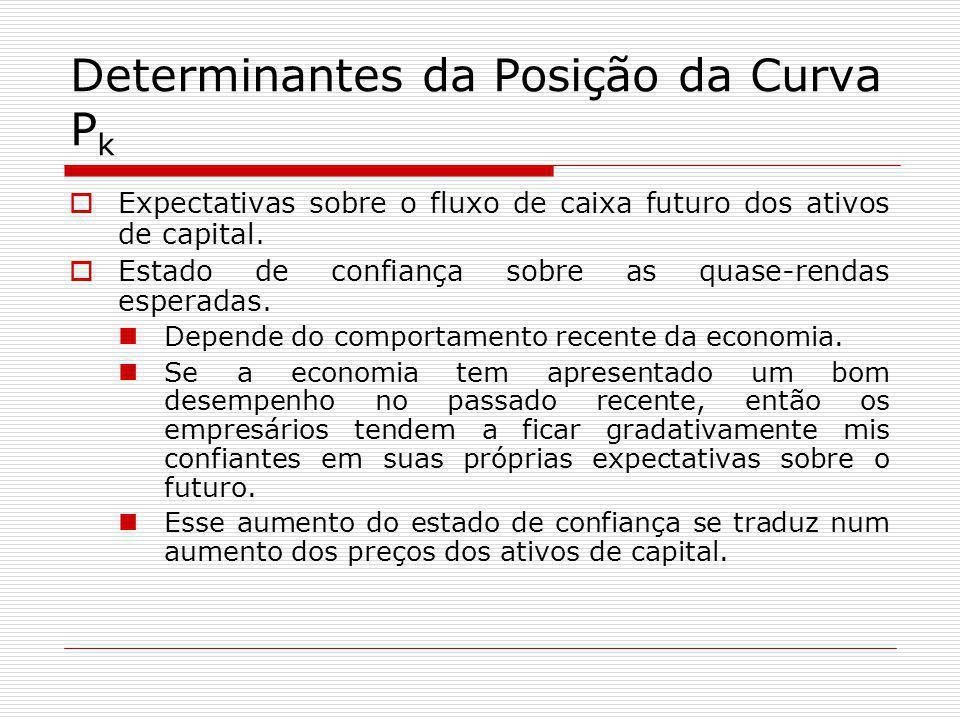 Determinantes da Posição da Curva P k  Expectativas sobre o fluxo de caixa futuro dos ativos de capital.  Estado de confiança sobre as quase-rendas