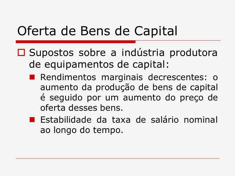 Oferta de Bens de Capital  Supostos sobre a indústria produtora de equipamentos de capital: Rendimentos marginais decrescentes: o aumento da produção
