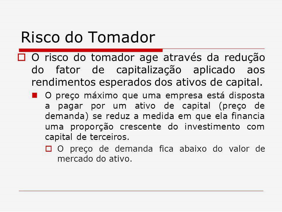 Risco do Tomador  O risco do tomador age através da redução do fator de capitalização aplicado aos rendimentos esperados dos ativos de capital. O pre