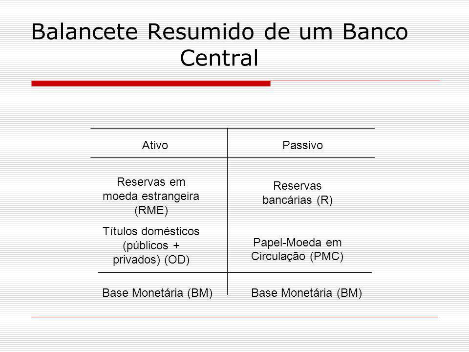 Balancete Resumido de um Banco Central Ativo Passivo Reservas em moeda estrangeira (RME) Títulos domésticos (públicos + privados) (OD) Reservas bancár