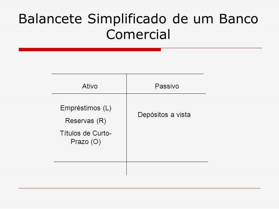 Balancete Simplificado de um Banco Comercial AtivoPassivo Empréstimos (L) Reservas (R) Títulos de Curto- Prazo (O) Depósitos a vista