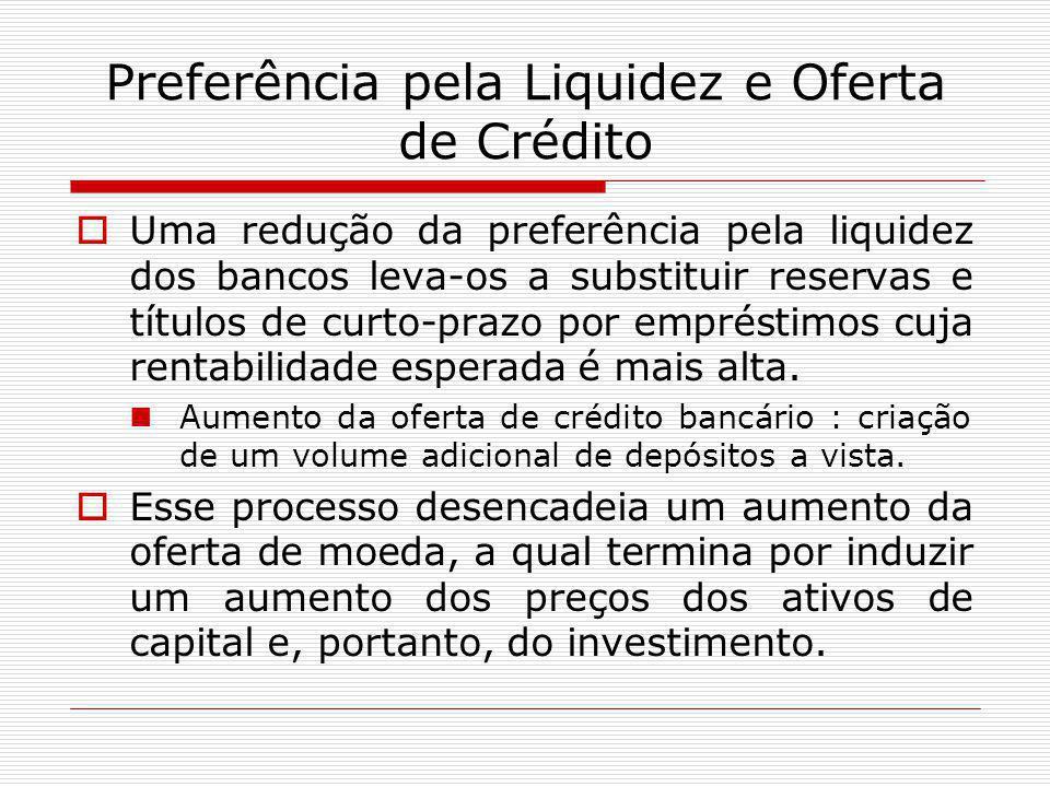 Preferência pela Liquidez e Oferta de Crédito  Uma redução da preferência pela liquidez dos bancos leva-os a substituir reservas e títulos de curto-prazo por empréstimos cuja rentabilidade esperada é mais alta.