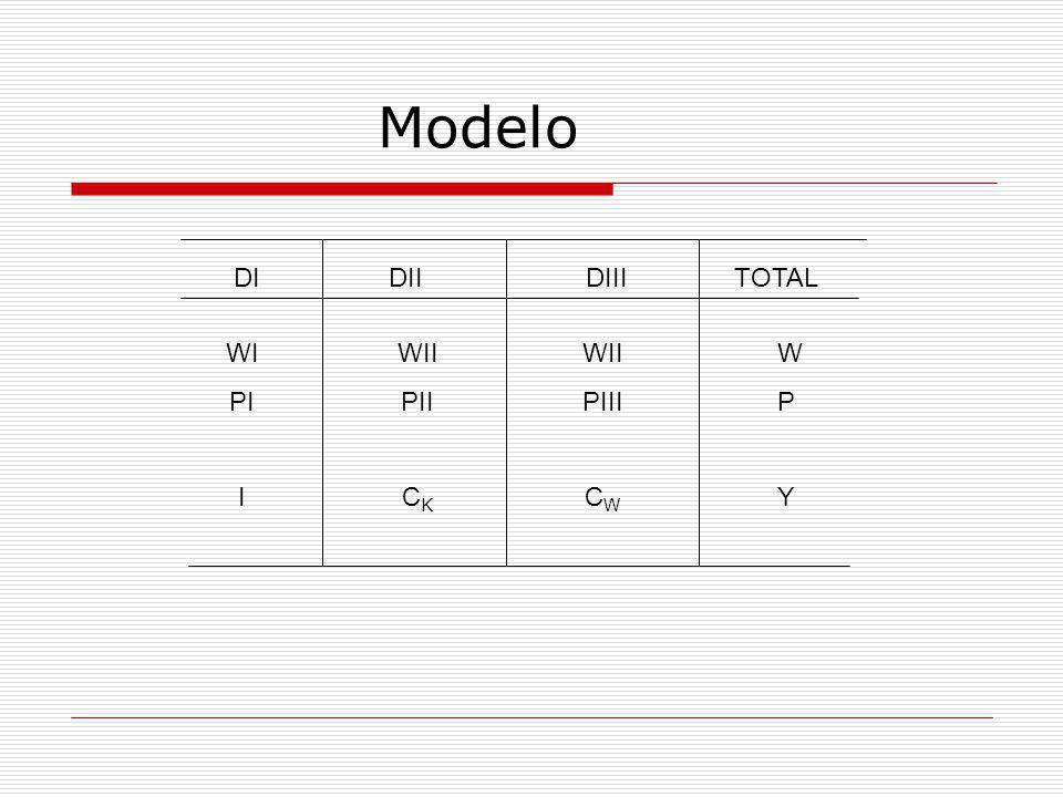 Modelo DIDIIDIIITOTAL WI PI I WII PII C K WII PIII C W W P Y