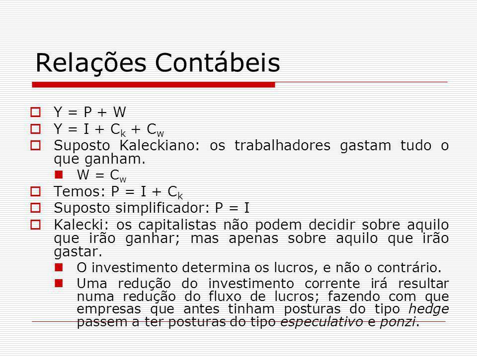 Relações Contábeis  Y = P + W  Y = I + C k + C w  Suposto Kaleckiano: os trabalhadores gastam tudo o que ganham. W = C w  Temos: P = I + C k  Sup