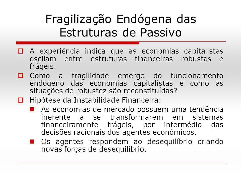 Fragilização Endógena das Estruturas de Passivo  A experiência indica que as economias capitalistas oscilam entre estruturas financeiras robustas e f