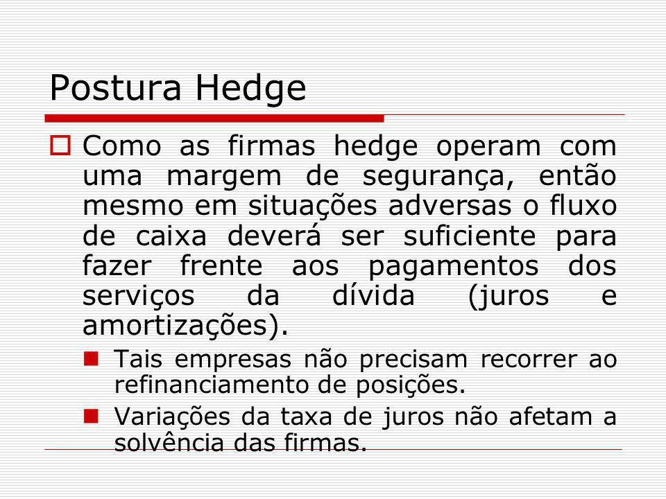 Postura Hedge  Como as firmas hedge operam com uma margem de segurança, então mesmo em situações adversas o fluxo de caixa deverá ser suficiente para