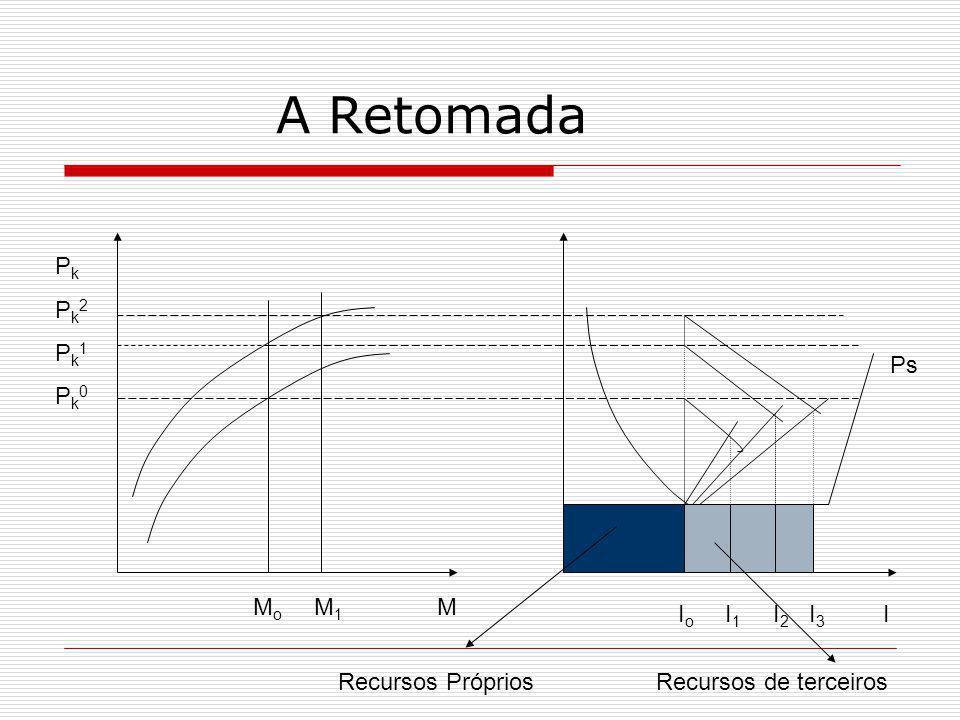 A Retomada M o M 1 M I o I 1 I 2 I 3 I P k P k 2 P k 1 P k 0 Ps Recursos PrópriosRecursos de terceiros