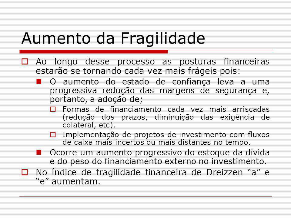 Aumento da Fragilidade  Ao longo desse processo as posturas financeiras estarão se tornando cada vez mais frágeis pois: O aumento do estado de confia