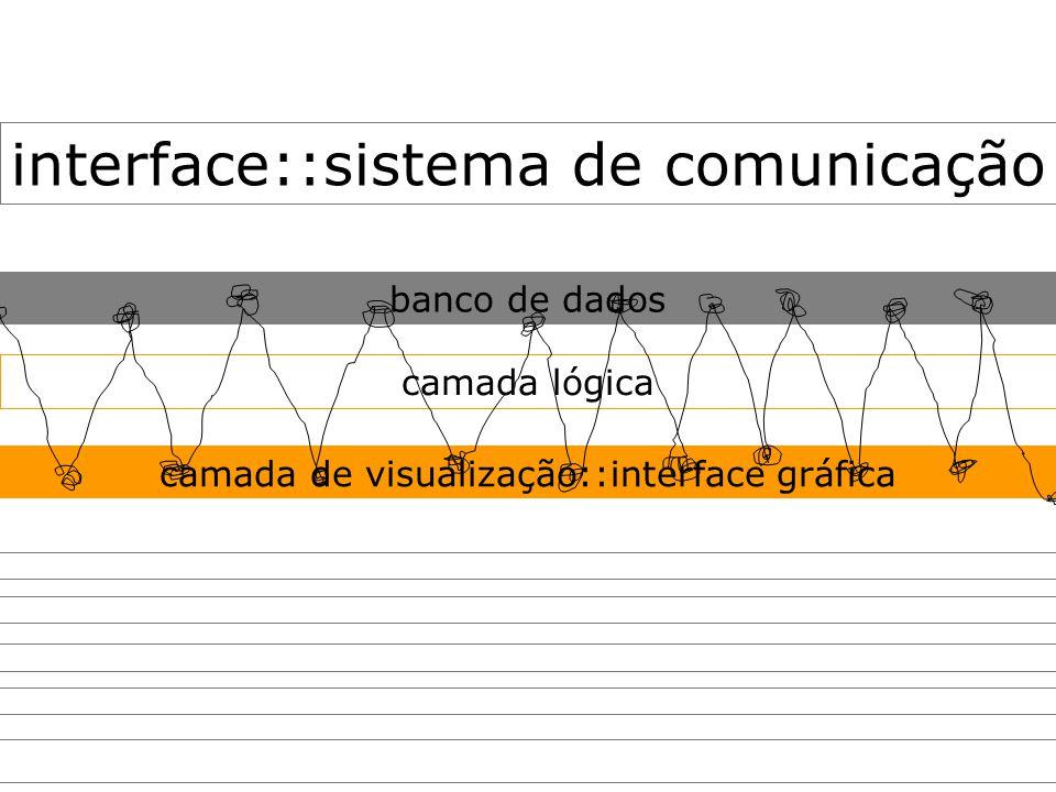 interface:: banco de dados camada lógica camada de visualização::interface gráfica sistema de comunicação